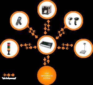 Schéma Datahub integrace s informačním systémem a zařízeními v kontextu odvádění výroby