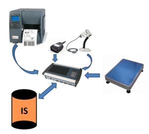 Modelová ukázka provázání jednotlivých komponent
