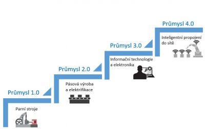 Nová průmyslová revoluce - Průmysl 4.0