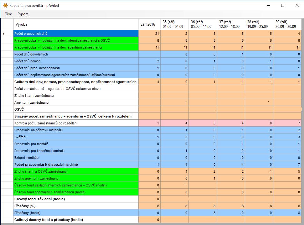 Přehled kapacit - měsíc - řízení výroby