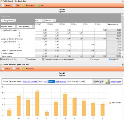 Ukázka vyhodnocení dat z modulu Dataskop