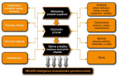 CRM v Helios Orange - řízení obchodních procesů